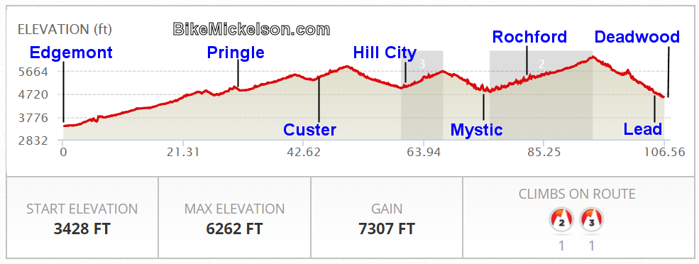 Mickelson Trail SD Elevation Profile